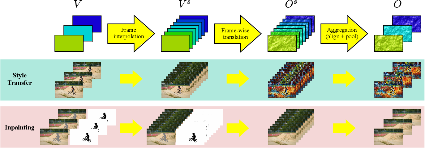 Figure 3 for HyperCon: Image-To-Video Model Transfer for Video-To-Video Translation Tasks