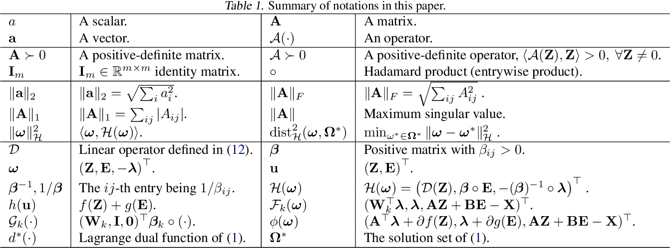 Figure 1 for Differentiable Linearized ADMM