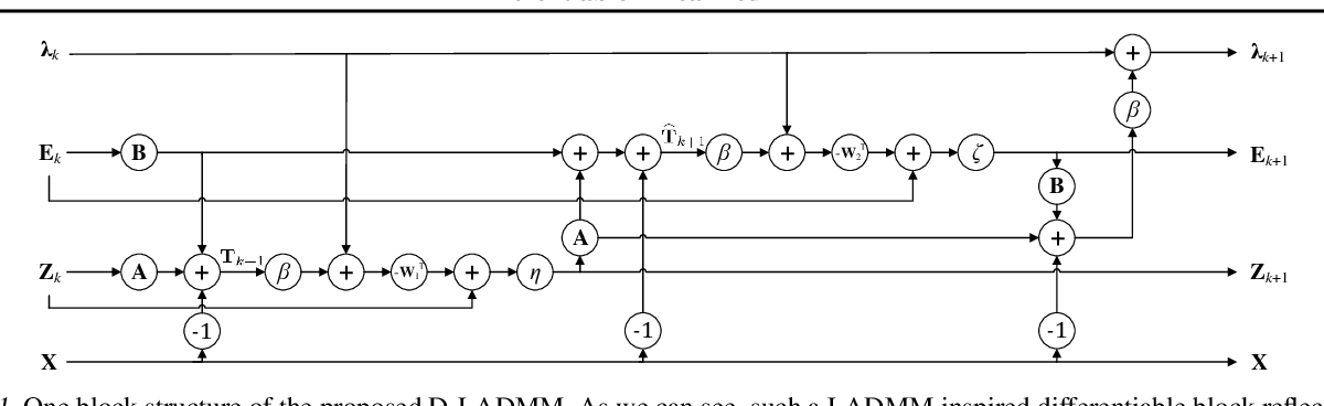 Figure 2 for Differentiable Linearized ADMM