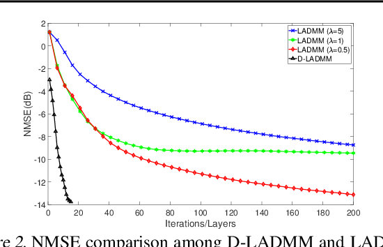 Figure 3 for Differentiable Linearized ADMM