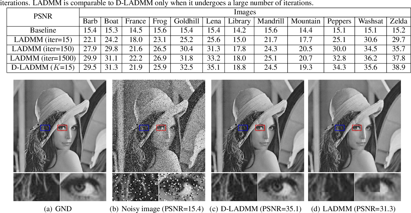 Figure 4 for Differentiable Linearized ADMM