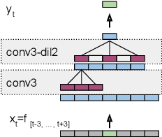 Figure 1 for Multi-Frame Cross-Entropy Training for Convolutional Neural Networks in Speech Recognition