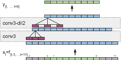 Figure 3 for Multi-Frame Cross-Entropy Training for Convolutional Neural Networks in Speech Recognition