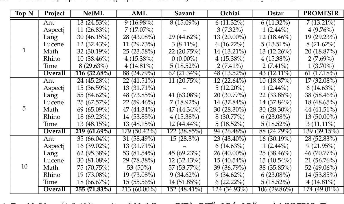 PDF] Network-Clustered Multi-Modal Bug Localization - Semantic Scholar