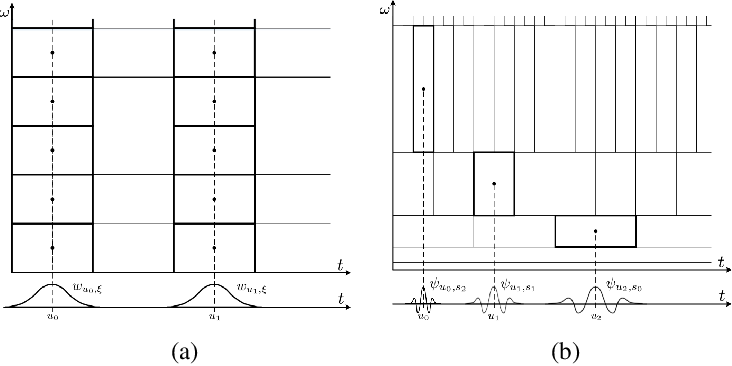 Figure 1 for Wavelet Networks: Scale Equivariant Learning From Raw Waveforms