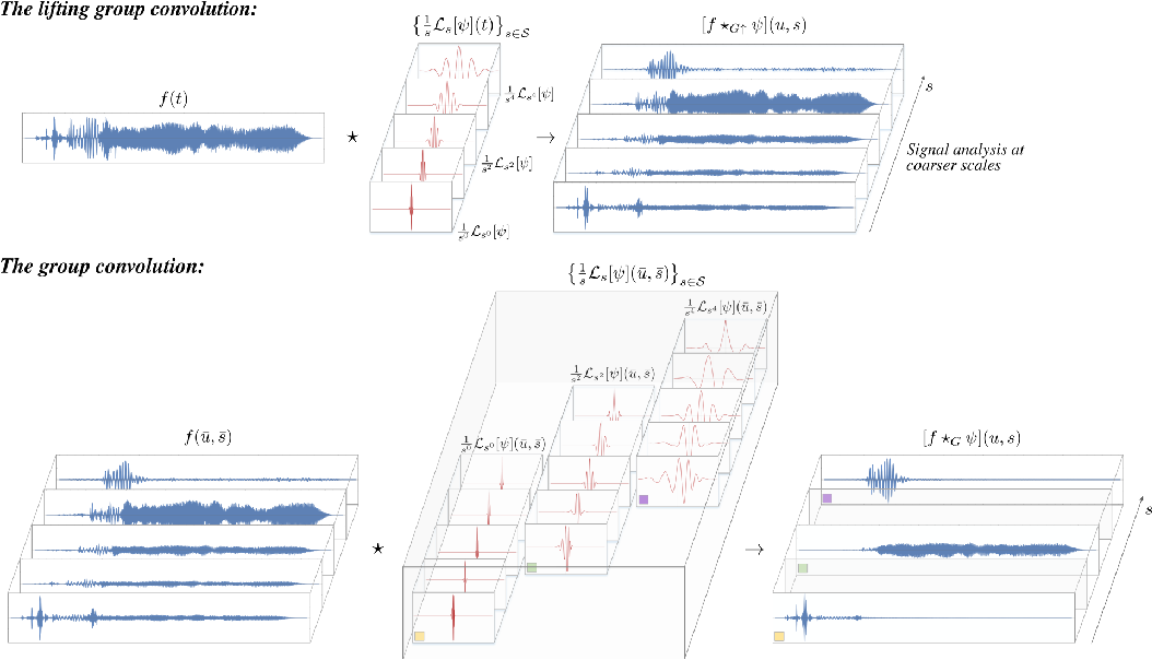 Figure 3 for Wavelet Networks: Scale Equivariant Learning From Raw Waveforms