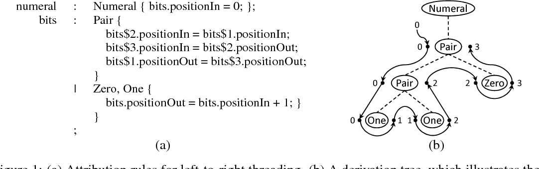 Figure 1 for Neural Attribute Machines for Program Generation