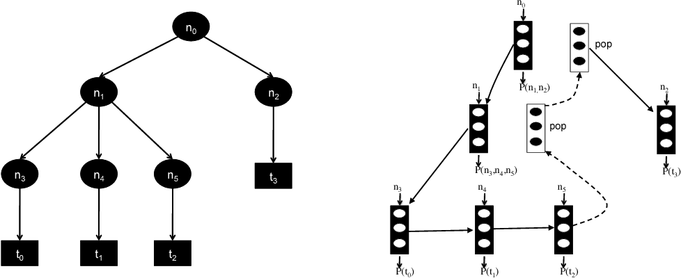 Figure 2 for Neural Attribute Machines for Program Generation