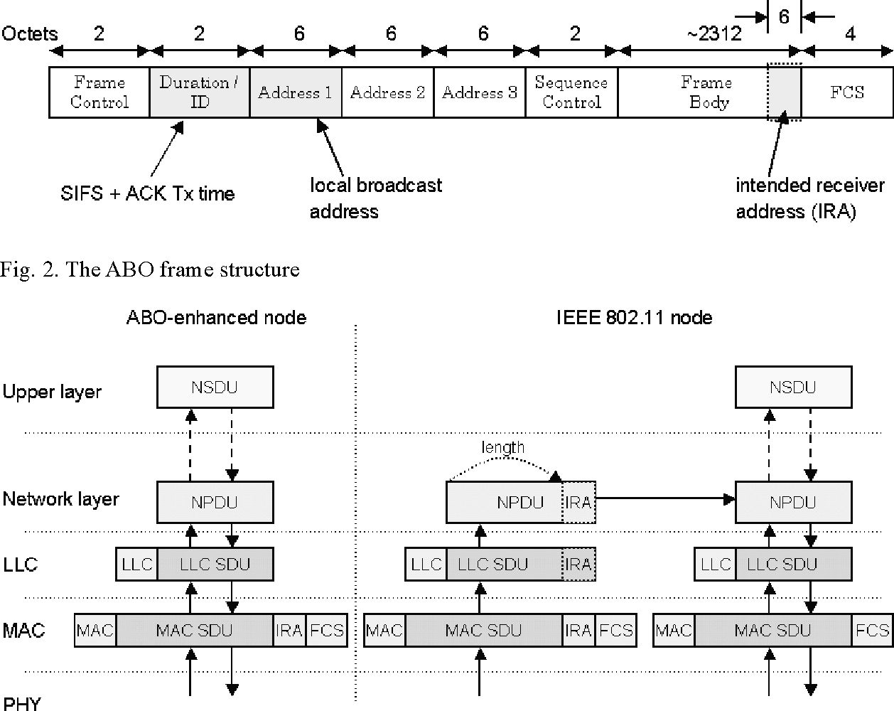 Figure 2 from Appointed BrOadcast ( ABO ) : Reducing Routing ...