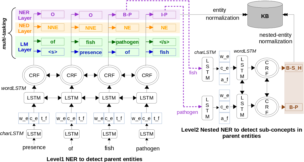Figure 3 for Linguistically Informed Relation Extraction and Neural Architectures for Nested Named Entity Recognition in BioNLP-OST 2019