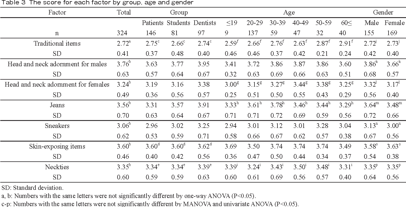 PDF] Factor analysis of the perception of clinical attire in the