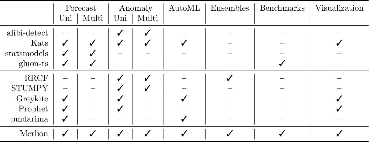 Figure 1 for Merlion: A Machine Learning Library for Time Series
