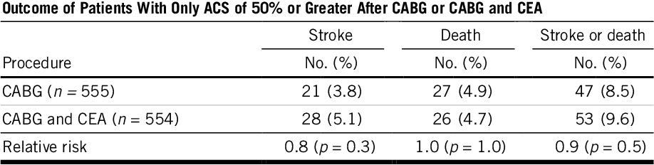 Table V from Is Canadian cardiac surgeons' management of