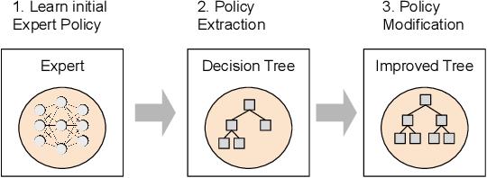 Figure 2 for XAI-N: Sensor-based Robot Navigation using Expert Policies and Decision Trees