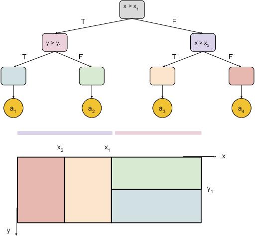 Figure 3 for XAI-N: Sensor-based Robot Navigation using Expert Policies and Decision Trees