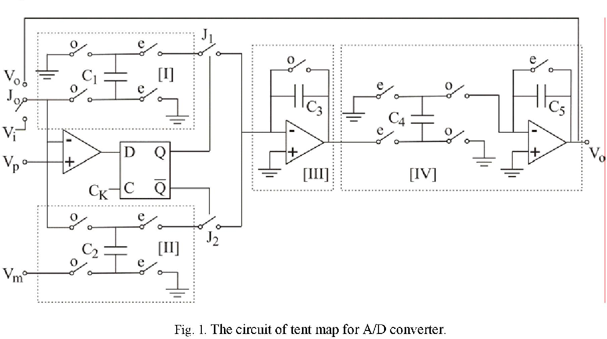 Chaos Based Analog To Digital Conversion Of Small Signals Semantic Converter Circuit Design Figure 1