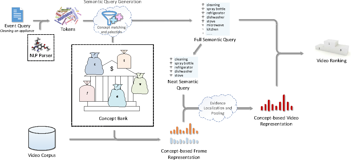 Figure 2: The overall framework for zero-example event detection with unsupervised evidence localization.
