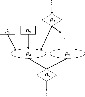 Using Bayesian networks for cyber security analysis - Semantic Scholar