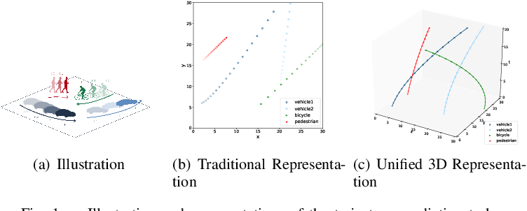 Figure 1 for UST: Unifying Spatio-Temporal Context for Trajectory Prediction in Autonomous Driving