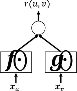 Figure 1 for On Sampling Strategies for Neural Network-based Collaborative Filtering