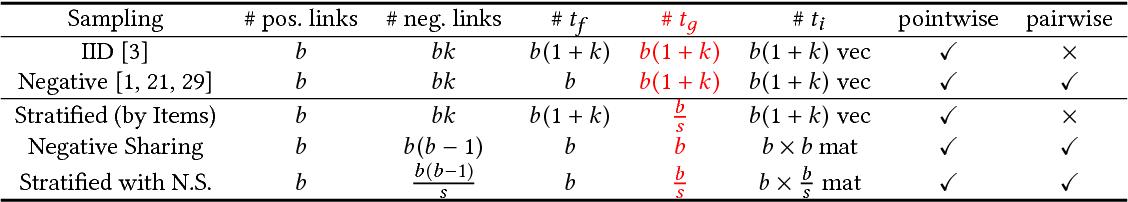 Figure 4 for On Sampling Strategies for Neural Network-based Collaborative Filtering