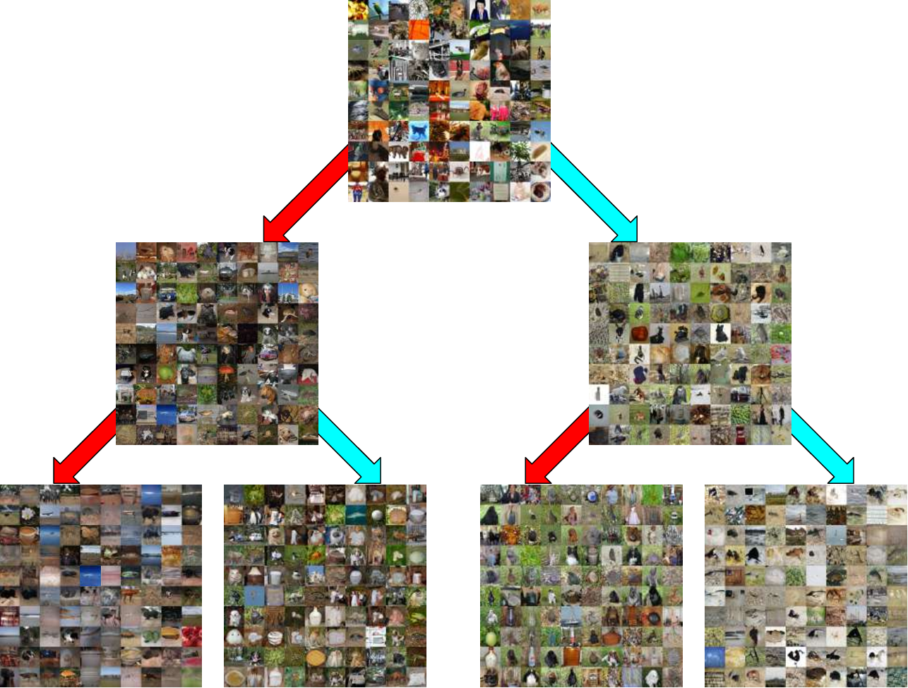 Figure 2 for GAN-Tree: An Incrementally Learned Hierarchical Generative Framework for Multi-Modal Data Distributions