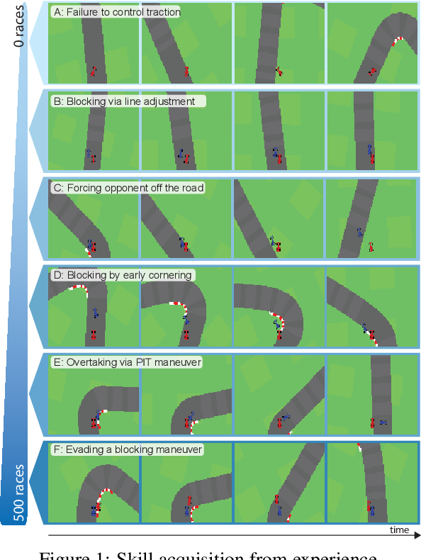 Figure 1 for Deep Latent Competition: Learning to Race Using Visual Control Policies in Latent Space