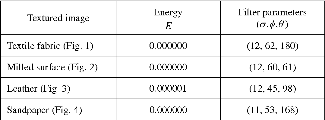 Table 1. The trained energy values and filter parameter values.