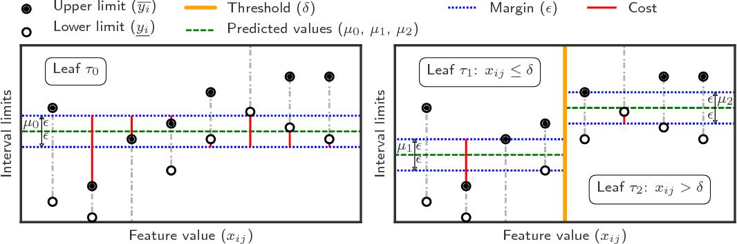 Figure 1 for Maximum Margin Interval Trees