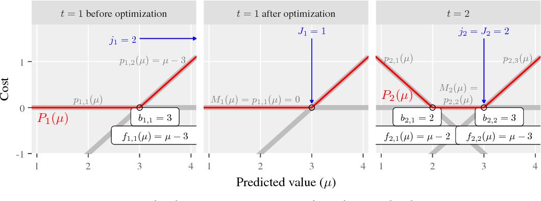 Figure 2 for Maximum Margin Interval Trees