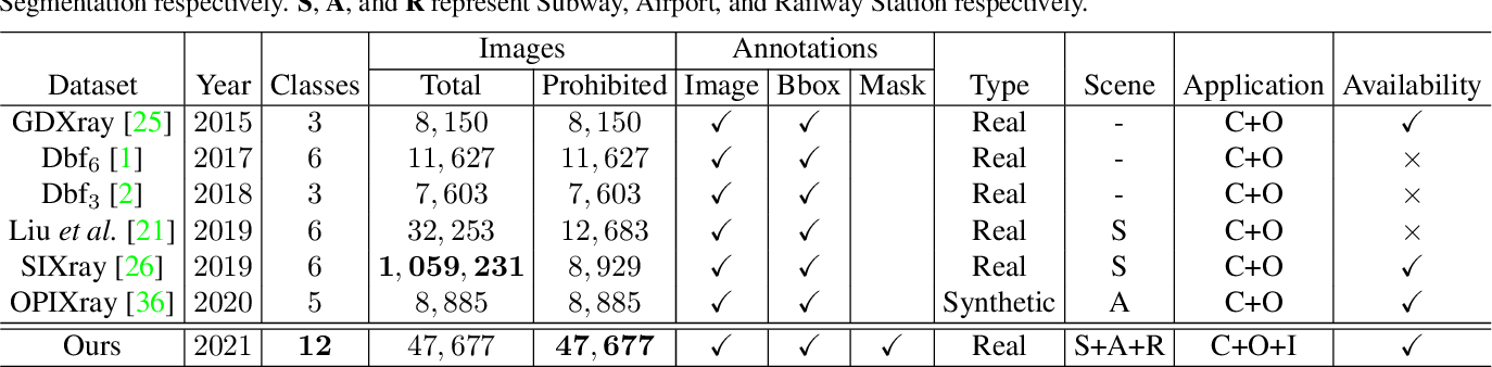 Figure 2 for Towards Real-World Prohibited Item Detection: A Large-Scale X-ray Benchmark