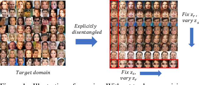 Figure 1 for DSRGAN: Explicitly Learning Disentangled Representation of Underlying Structure and Rendering for Image Generation without Tuple Supervision