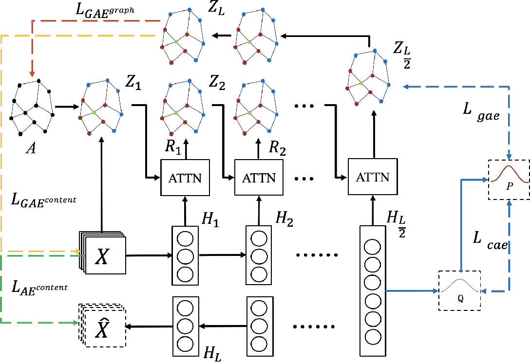 Figure 1 for CaEGCN: Cross-Attention Fusion based Enhanced Graph Convolutional Network for Clustering
