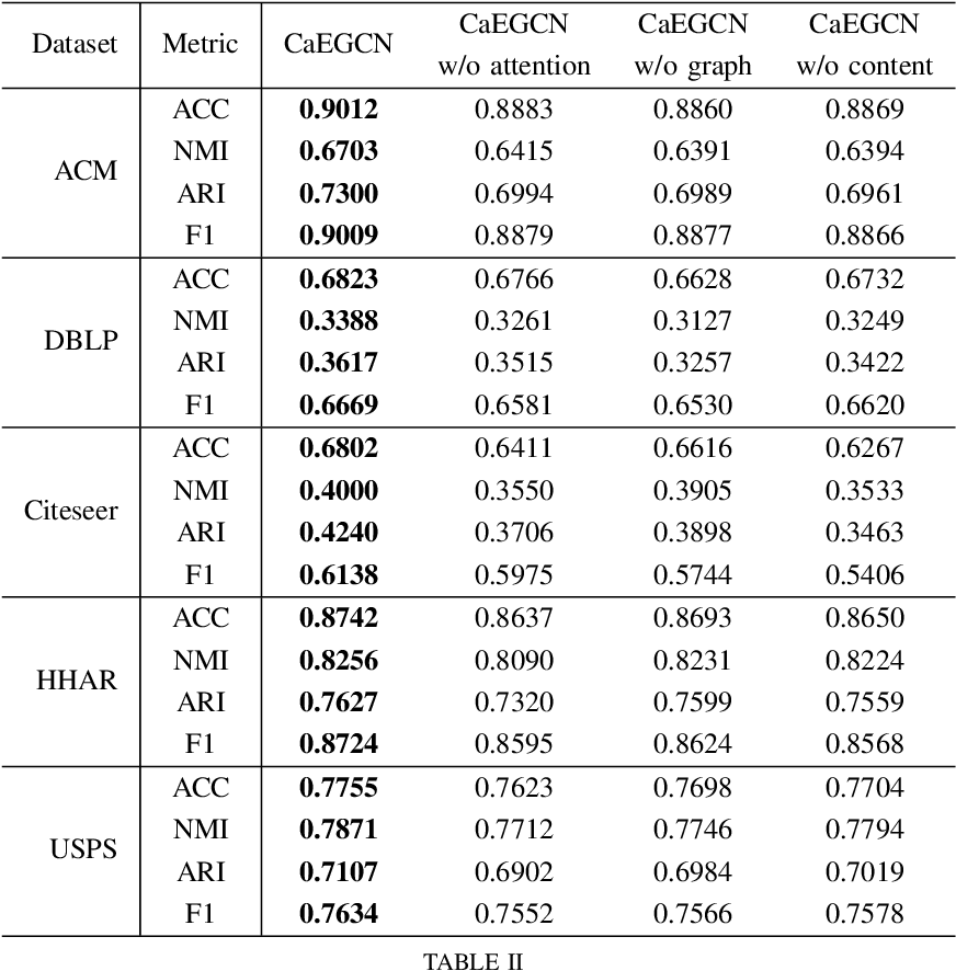 Figure 4 for CaEGCN: Cross-Attention Fusion based Enhanced Graph Convolutional Network for Clustering