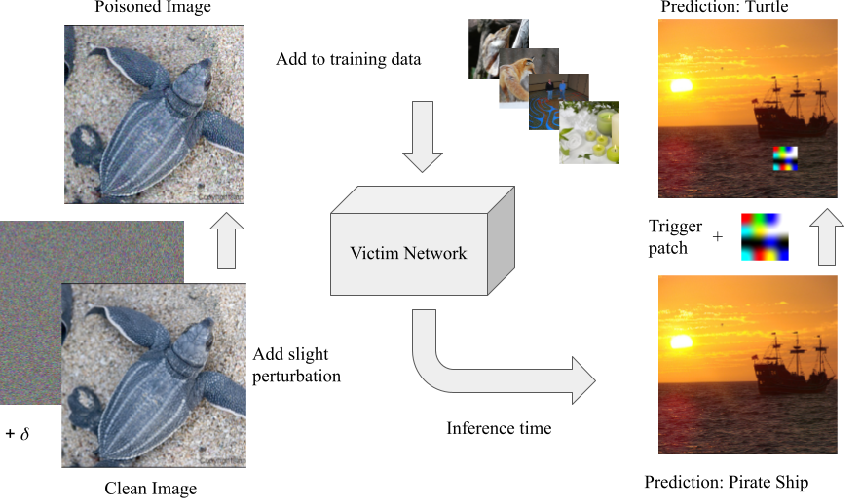 Figure 1 for Sleeper Agent: Scalable Hidden Trigger Backdoors for Neural Networks Trained from Scratch