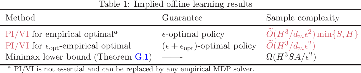 Figure 1 for Near Optimal Provable Uniform Convergence in Off-Policy Evaluation for Reinforcement Learning