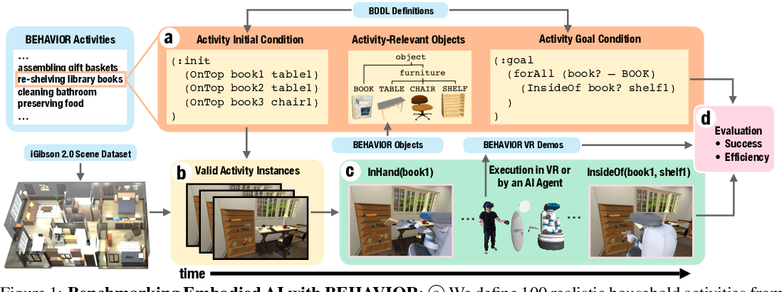 Figure 1 for BEHAVIOR: Benchmark for Everyday Household Activities in Virtual, Interactive, and Ecological Environments