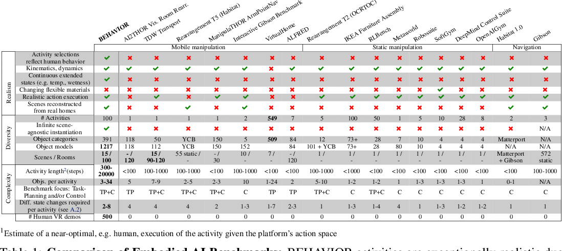 Figure 2 for BEHAVIOR: Benchmark for Everyday Household Activities in Virtual, Interactive, and Ecological Environments