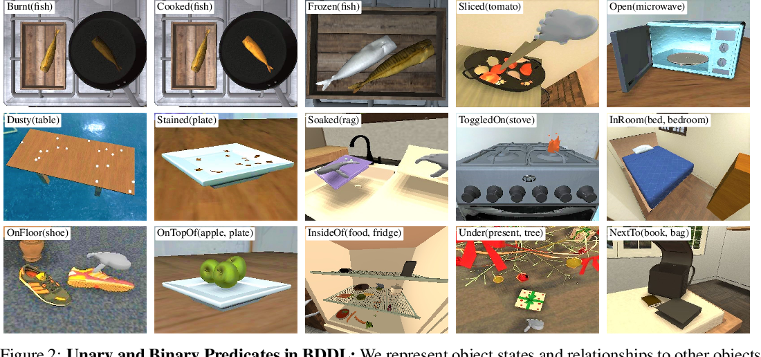 Figure 3 for BEHAVIOR: Benchmark for Everyday Household Activities in Virtual, Interactive, and Ecological Environments