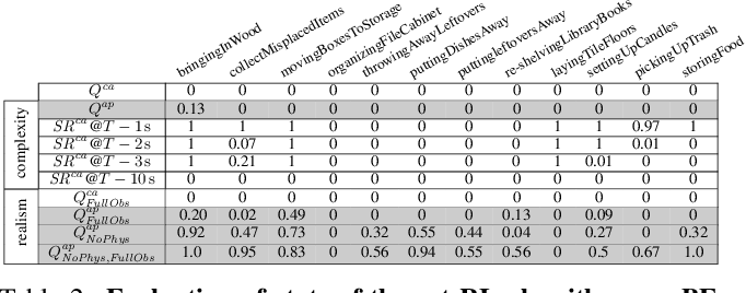 Figure 4 for BEHAVIOR: Benchmark for Everyday Household Activities in Virtual, Interactive, and Ecological Environments