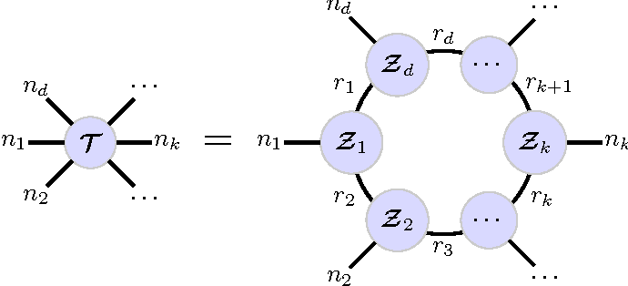 Figure 1 for Tensor Ring Decomposition