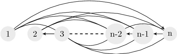 Figure 3 for Fair Division via Social Comparison