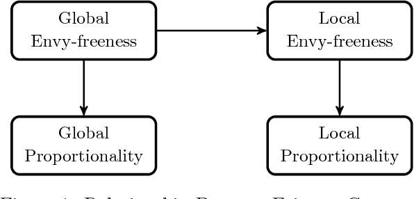 Figure 1 for Fair Division via Social Comparison