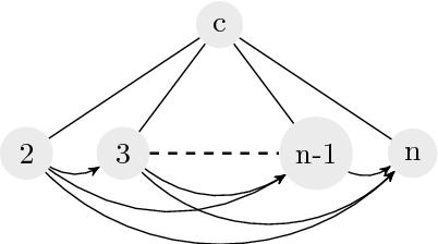 Figure 2 for Fair Division via Social Comparison