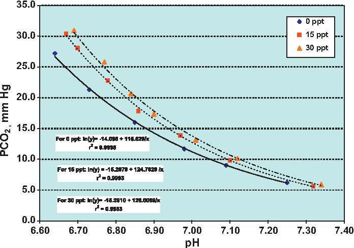 PDF] omparative performance of CO 2 measuring methods