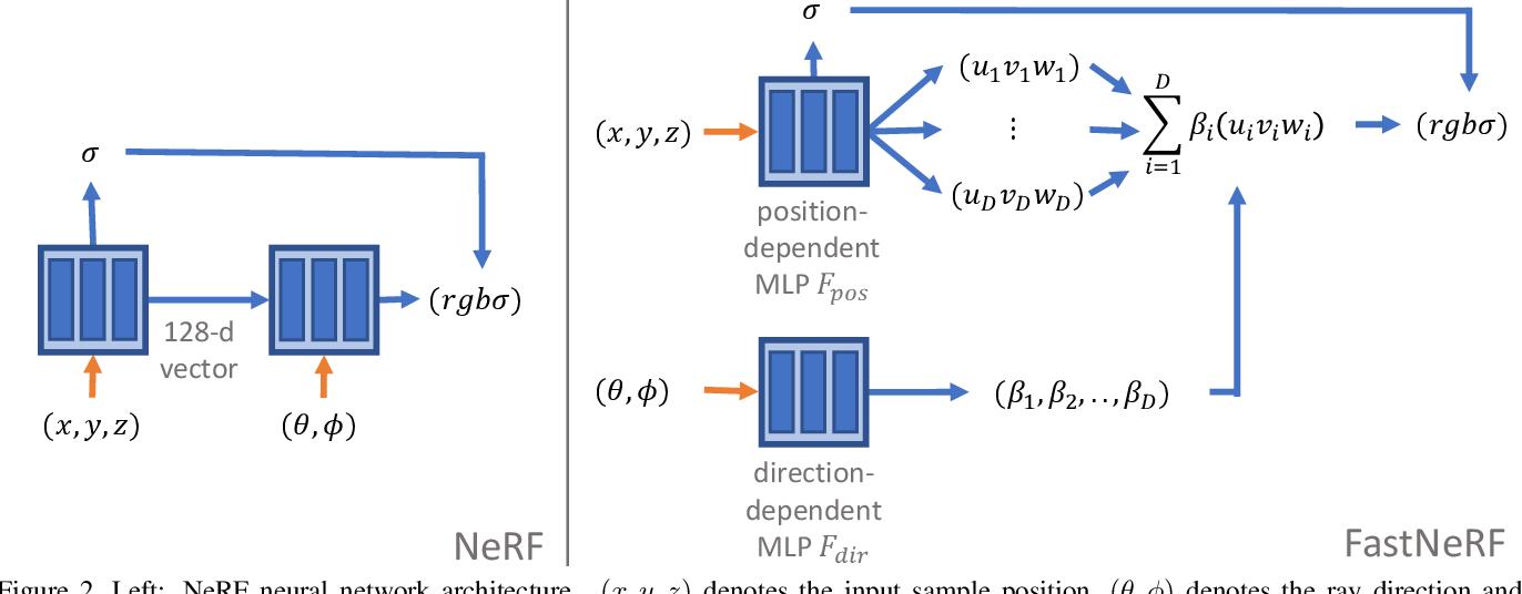 Figure 2 for FastNeRF: High-Fidelity Neural Rendering at 200FPS