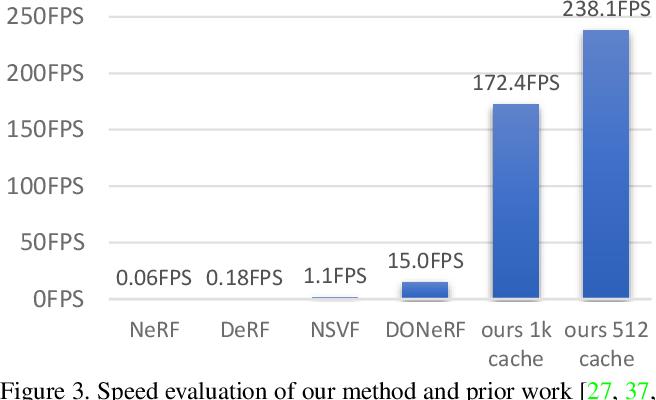 Figure 4 for FastNeRF: High-Fidelity Neural Rendering at 200FPS