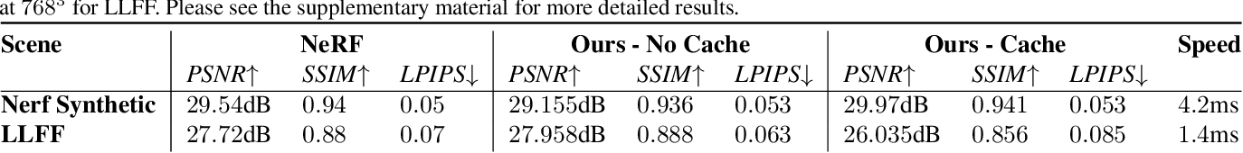 Figure 1 for FastNeRF: High-Fidelity Neural Rendering at 200FPS