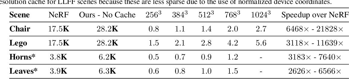 Figure 3 for FastNeRF: High-Fidelity Neural Rendering at 200FPS