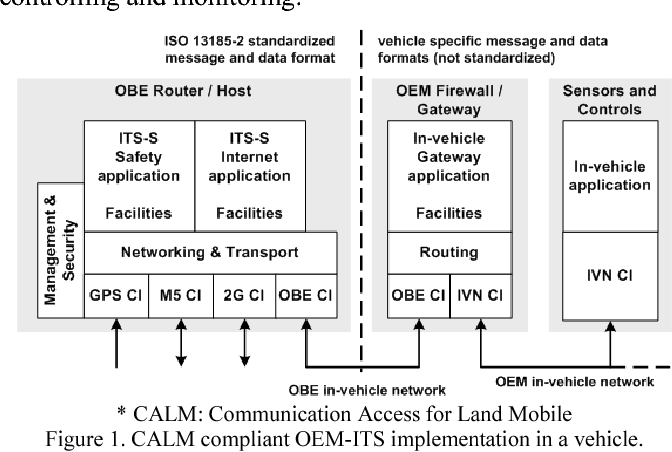 Figure 1. CALM compliant OEM-ITS implementation in a vehicle.